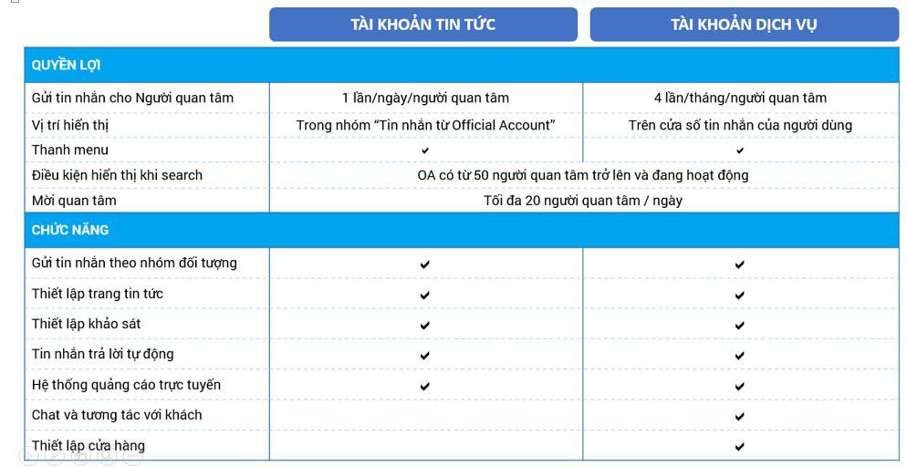 Zalo Official acount: Tài khoản tin tức vs Tài khoản dịch vụ